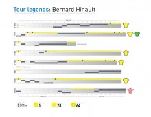 Tour de France Legend Infographic