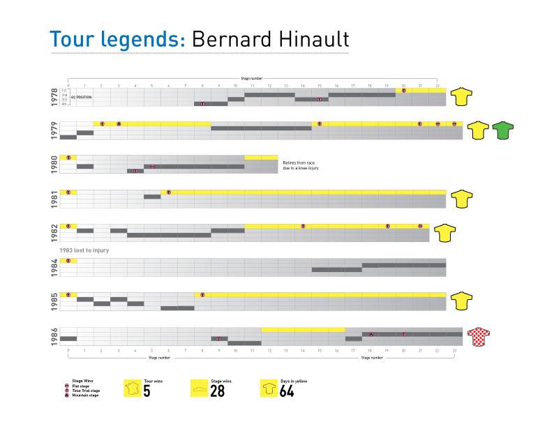 "\""Hinault"