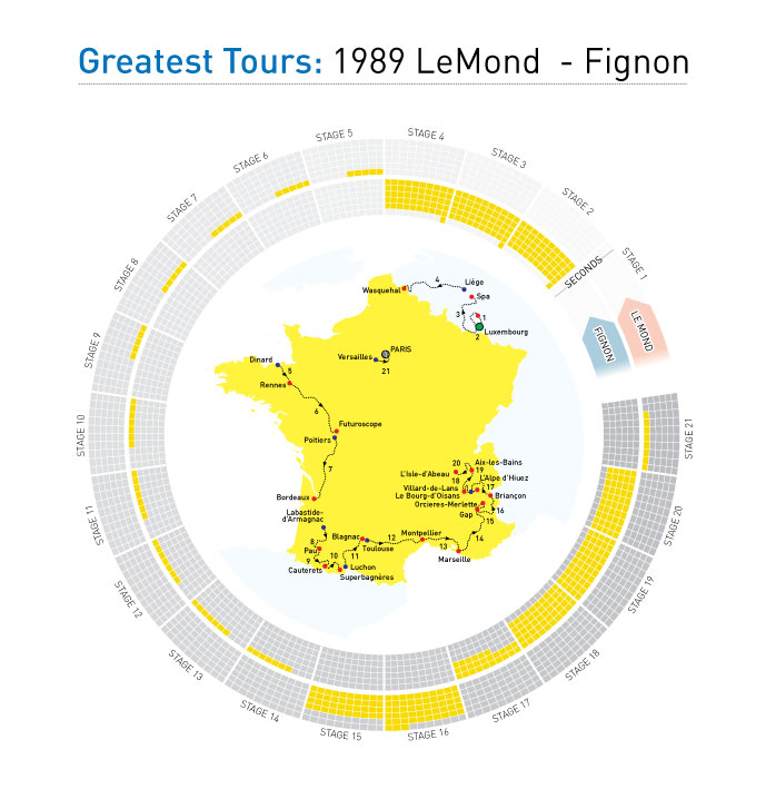 "\""LeMond"
